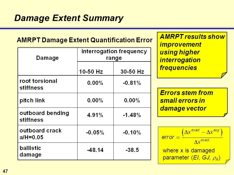 47 Damage Extent Summary AMRPT Damage Extent Quantification Error AMRPT results show improvement using higher interrogation frequencies where x is damaged parameter (EI, GJ,  A ) Errors stem from small errors in damage vector