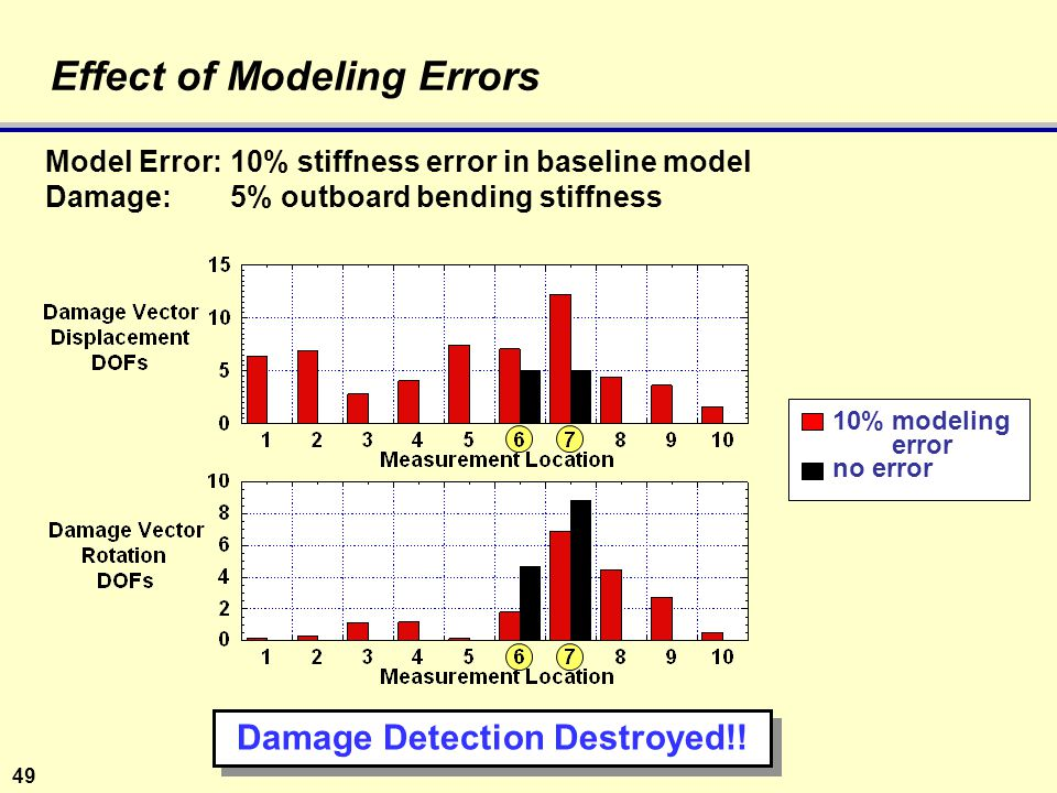 49 Effect of Modeling Errors 10%modeling error no error Model Error:10% stiffness error in baseline model Damage: 5% outboard bending stiffness Damage Detection Destroyed!!