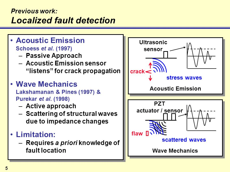 6 Previous work: Rotor Diagnostics using Fuselage Measurements Azzam & Andrew (1992, 1995) Ganguli, Chopra & Haas (1995-98) Passive generation of fixed frame loads Measurements relative blade position fuselage vibration Measurements in hover and forward flight Limitations: Limited detectability of small faults Neural net required to classify faults Forward flight condition measurements required Azzam & Andrew (1992, 1995) Ganguli, Chopra & Haas (1995-98) Passive generation of fixed frame loads Measurements relative blade position fuselage vibration Measurements in hover and forward flight Limitations: Limited detectability of small faults Neural net required to classify faults Forward flight condition measurements required Dissimilar blade model Seed fault Simulate response Measure tip displacement hub loads (vibs) Next flight condition Next fault Fault profile at each flight condition Train Neural Net