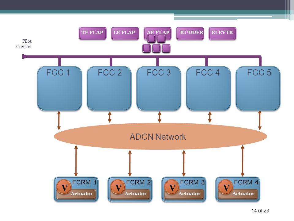 14 of 23 TE FLAPLE FLAPAE FLAPRUDDERELEVTR FCC 1FCC 2FCC 3FCC 4FCC 5 ADCN Network FCRM 1 Actuator V FCRM 4 Actuator V FCRM 3 Actuator V FCRM 2 Actuator V Pilot Control