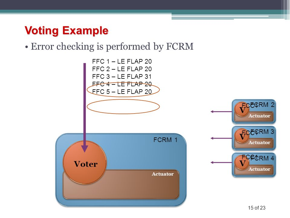 15 of 23 Voting Example Error checking is performed by FCRM FCRM 1 Actuator Voter FCRM 2 Actuator V FCRM 3 Actuator V FCRM 4 Actuator V FFC 1 – LE FLAP 20 FFC 2 – LE FLAP 20 FFC 3 – LE FLAP 31 FFC 4 – LE FLAP 20 FFC 5 – LE FLAP 20 FCC1