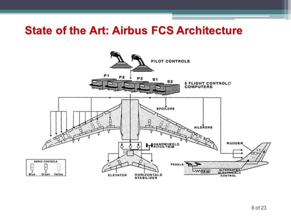 8 of 23 State of the Art: Airbus FCS Architecture Initially : Mechanical
