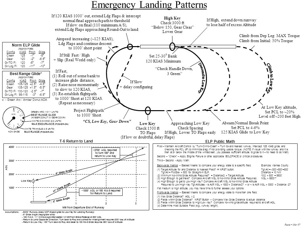 Rasta – Mar 07 Emergency Landing Patterns ELP Public Math First – Maintain Aircraft Control by Turn-Climb-Clean – Turn toward nearest runway, intercept 125 KIAS glide, and checking the PCL off (to minimize drag) if not providing usable torque.