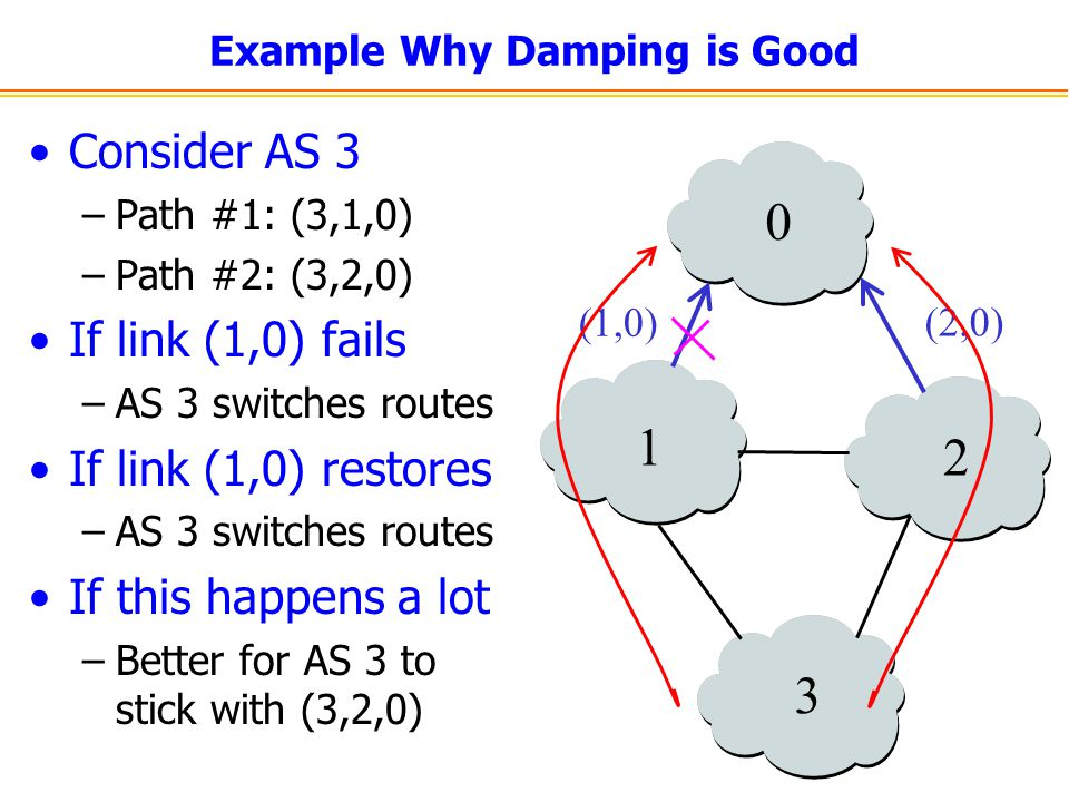 Example Why Damping is Good Consider AS 3 –Path #1: (3,1,0) –Path #2: (3,2,0) If link (1,0) fails –AS 3 switches routes If link (1,0) restores –AS 3 switches routes If this happens a lot –Better for AS 3 to stick with (3,2,0) 0 1 2 3 (1,0) (2,0)