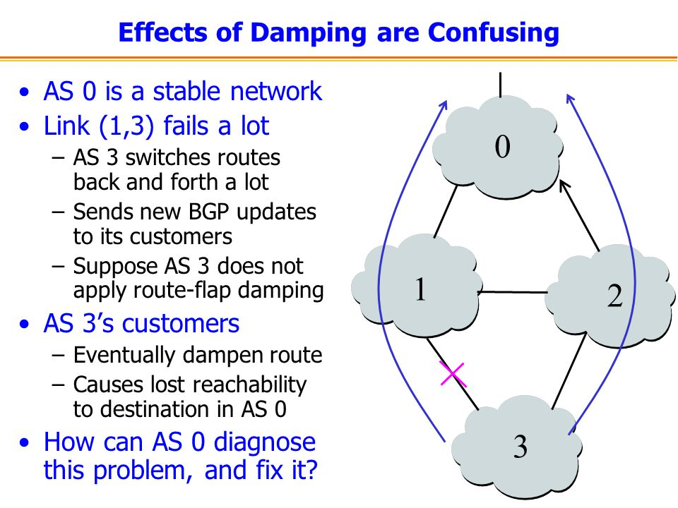 Effects of Damping are Confusing AS 0 is a stable network Link (1,3) fails a lot –AS 3 switches routes back and forth a lot –Sends new BGP updates to its customers –Suppose AS 3 does not apply route-flap damping AS 3's customers –Eventually dampen route –Causes lost reachability to destination in AS 0 How can AS 0 diagnose this problem, and fix it.