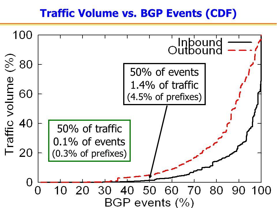 Traffic Volume vs.