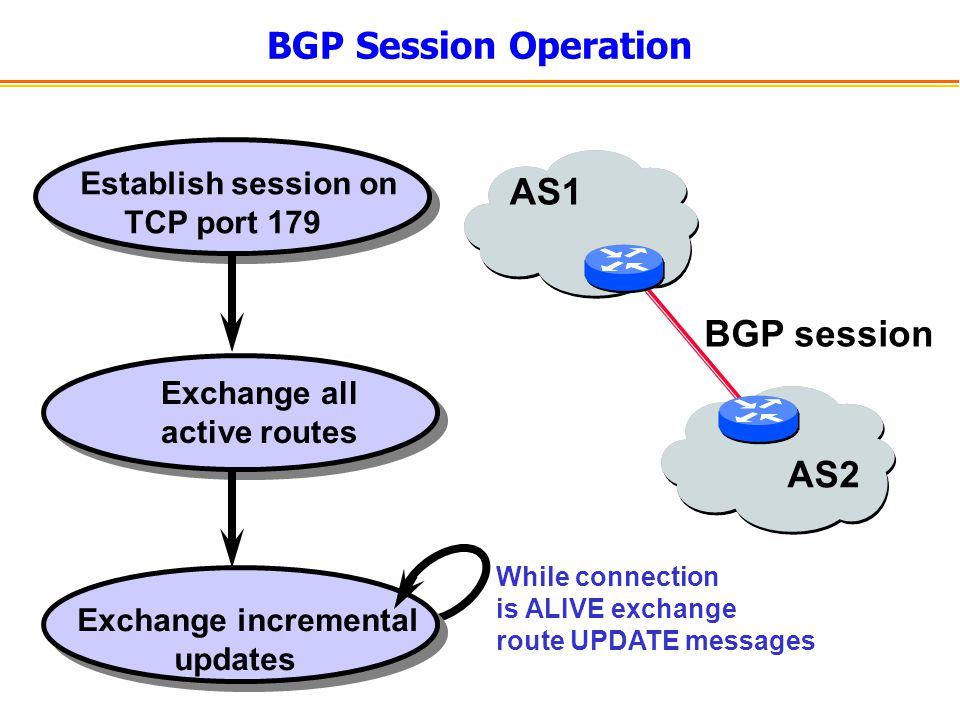 BGP Session Operation Establish session on TCP port 179 Exchange all active routes Exchange incremental updates AS1 AS2 While connection is ALIVE exchange route UPDATE messages BGP session