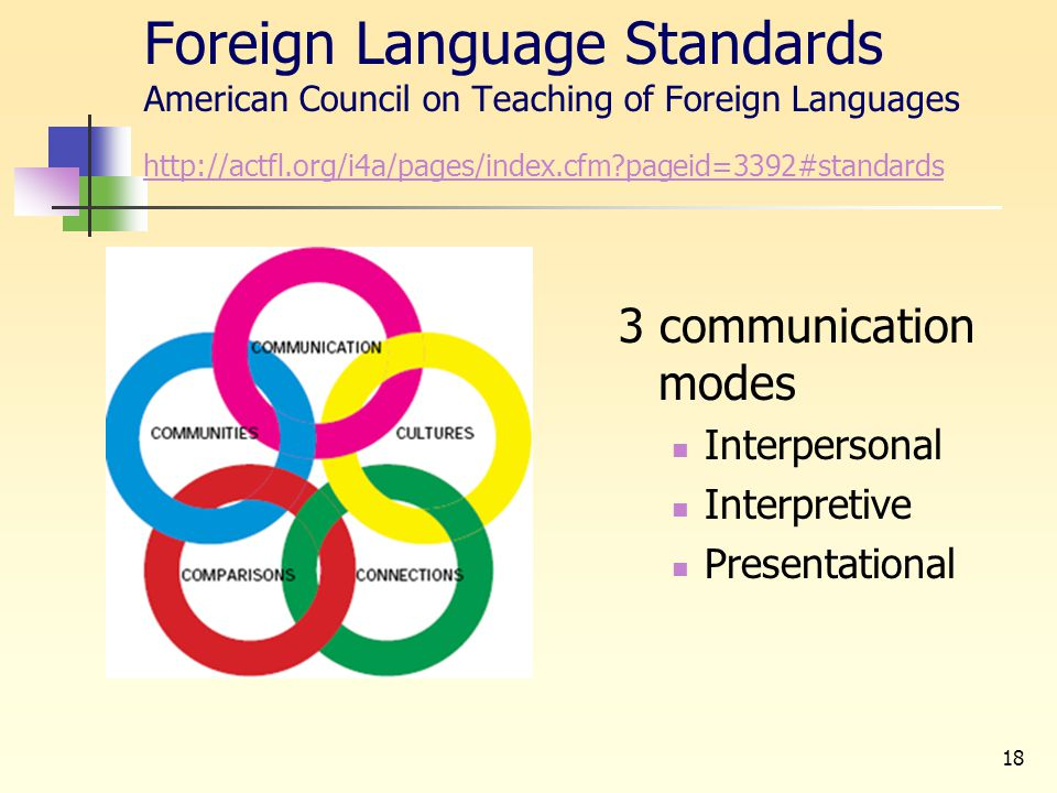 18 Foreign Language Standards American Council on Teaching of Foreign Languages http://actfl.org/i4a/pages/index.cfm?pageid=3392#standards http://actf