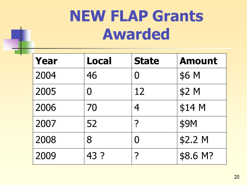 20 NEW FLAP Grants Awarded YearLocalStateAmount 2004460$6 M 2005012$2 M 2006704$14 M 200752?$9M 200880$2.2 M 200943 ??$8.6 M?