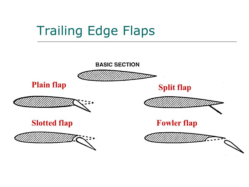 Trailing Edge Flaps Plain flap Slotted flap Split flap Fowler flap
