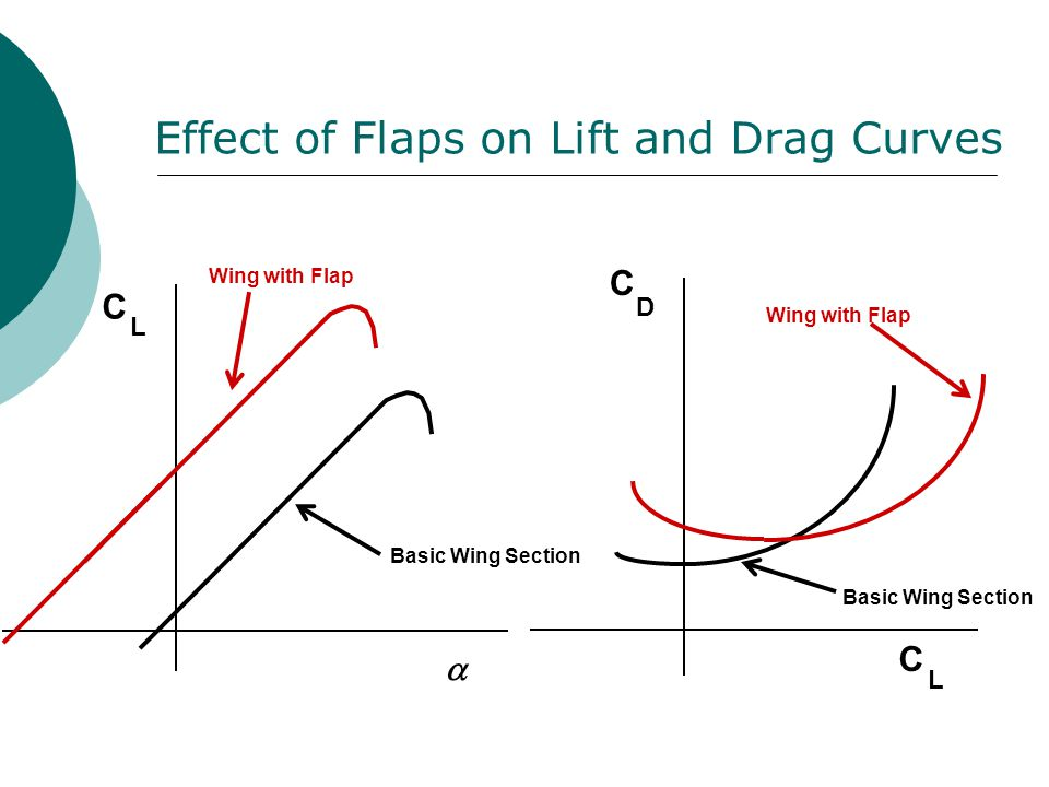 Effect of Flaps on Lift and Drag Curves Basic Wing Section Wing with Flap  C L Basic Wing Section Wing with Flap C D C L