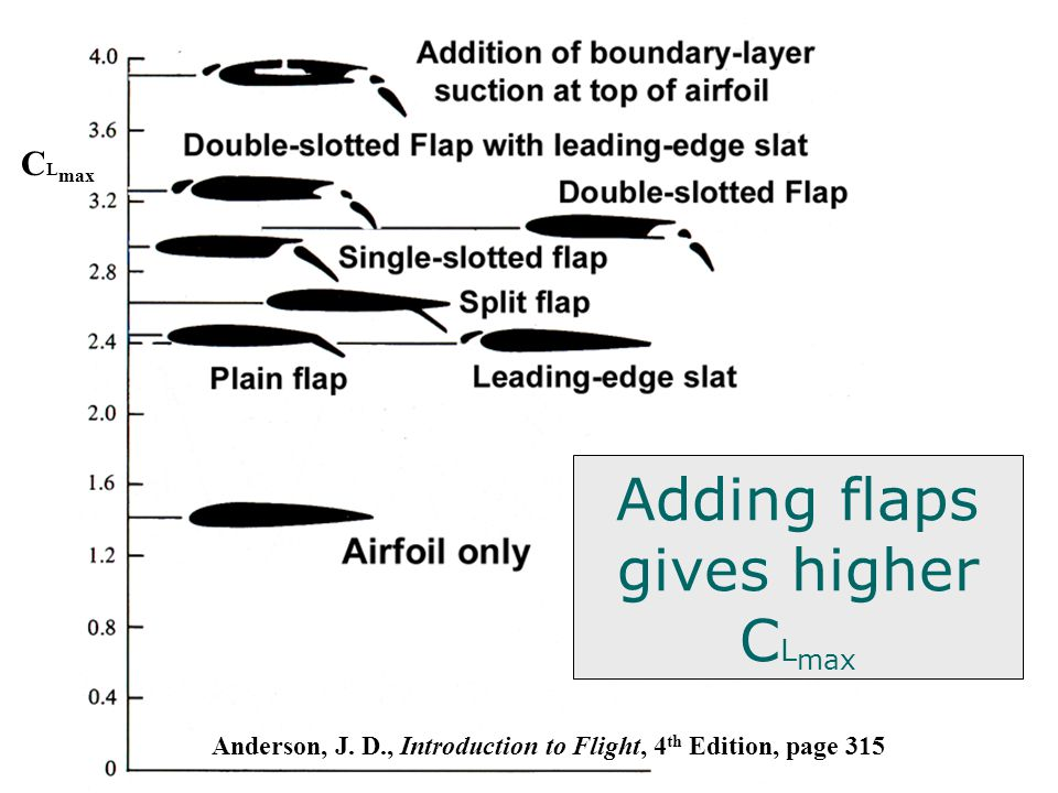 Adding flaps gives higher C L max C L max Anderson, J. D., Introduction to Flight, 4 th Edition, page 315