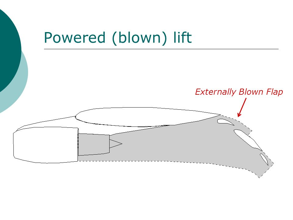 Powered (blown) lift Externally Blown Flap