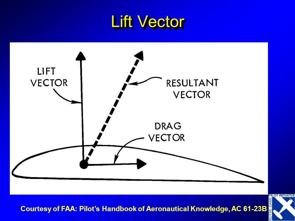 Lift Vector Courtesy of FAA: Pilot's Handbook of Aeronautical Knowledge, AC 61-23B