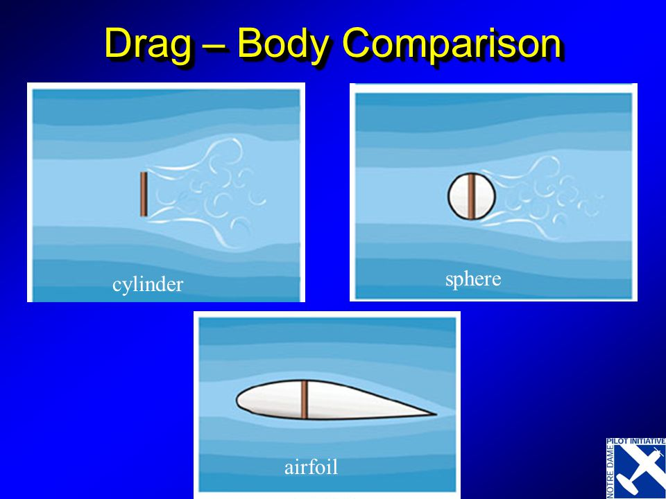 Drag – Body Comparison cylinder airfoil sphere