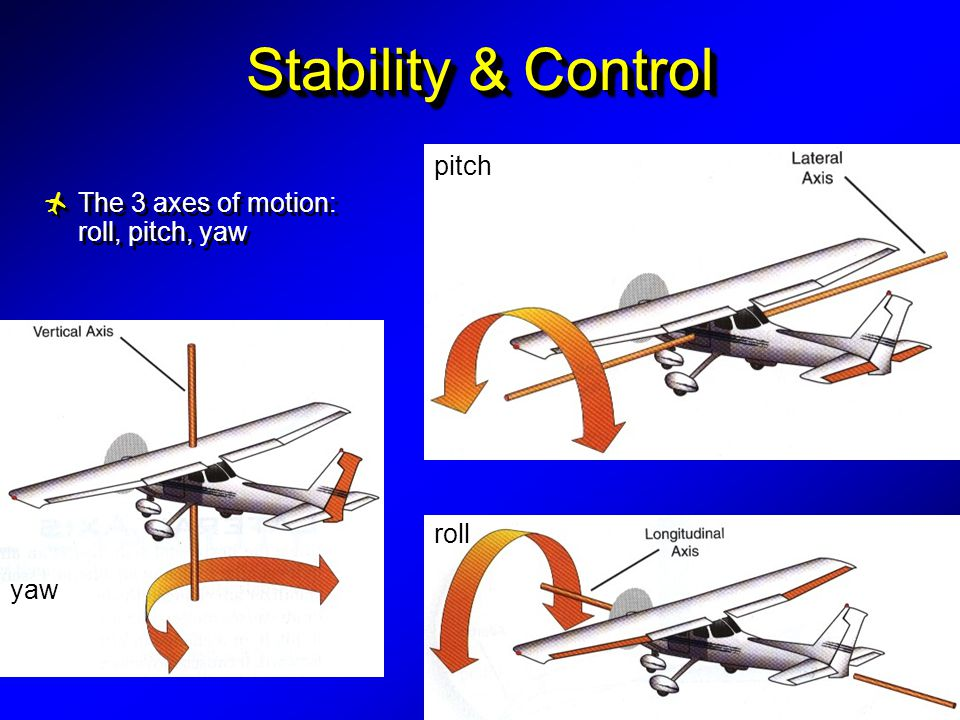 Stability & Control yaw roll pitch  The 3 axes of motion: roll, pitch, yaw