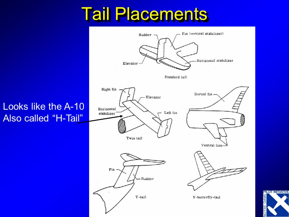 """Tail Placements Looks like the A-10 Also called """"H-Tail"""""""