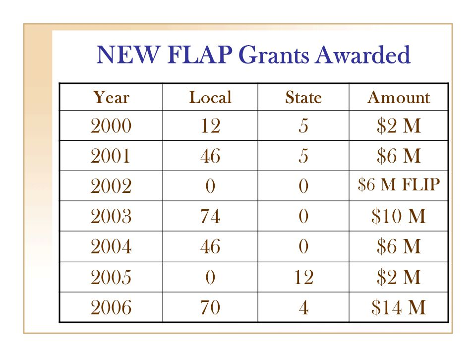 NEW FLAP Grants Awarded YearLocalStateAmount 2000125$2 M 2001465$6 M 200200 $6 M FLIP 2003740$10 M 2004460$6 M 2005012$2 M 2006704$14 M