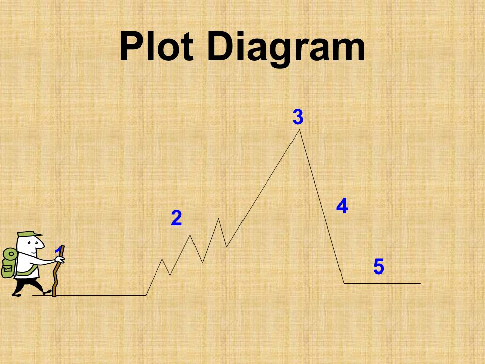 Flap 4: Point of View/Theme Third Person (limited)-narrator is on outside of story – uses they, he, she, it, etc..; observing Third Person (omniscient) – narrator sees all – even into characters' minds – all knowing/God like