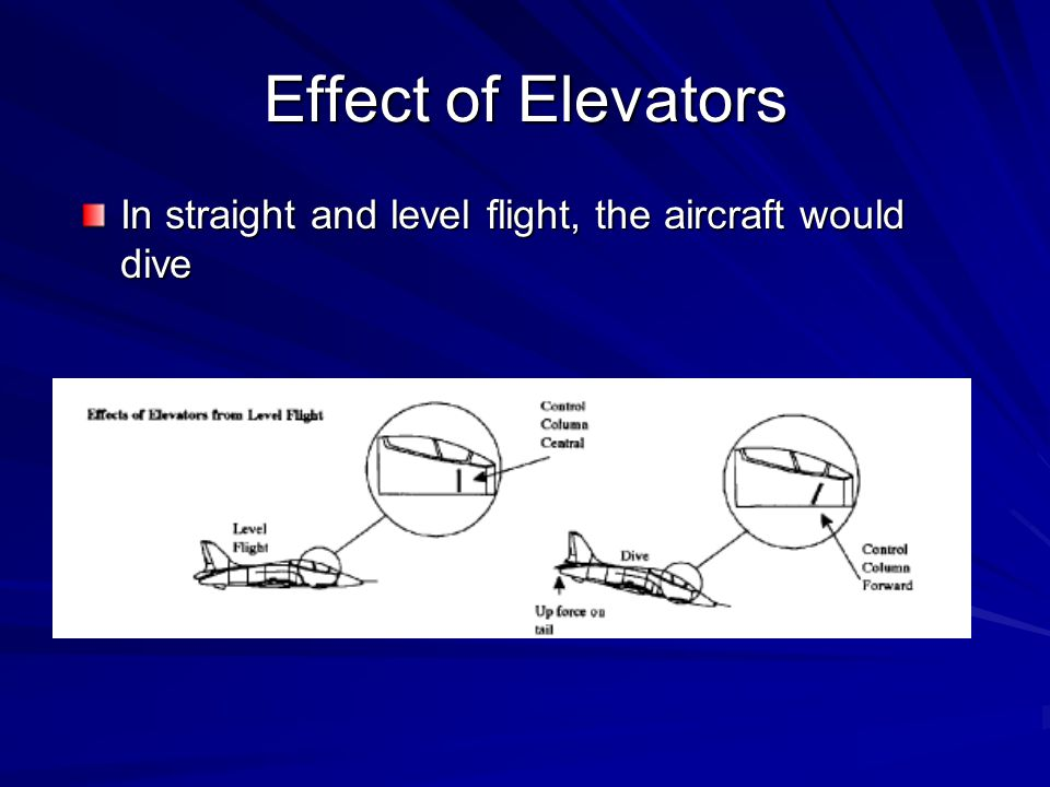 Effect of Elevators In straight and level flight, the aircraft would dive
