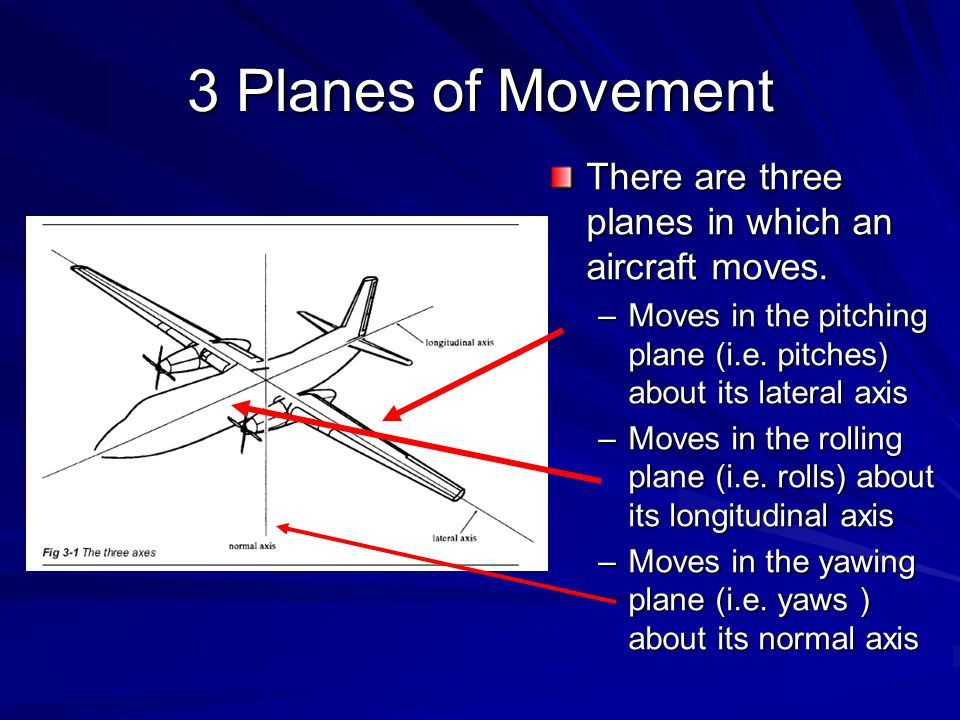 3 Planes of Movement There are three planes in which an aircraft moves. –Moves in the pitching plane (i.e. pitches) about its lateral axis –Moves in t