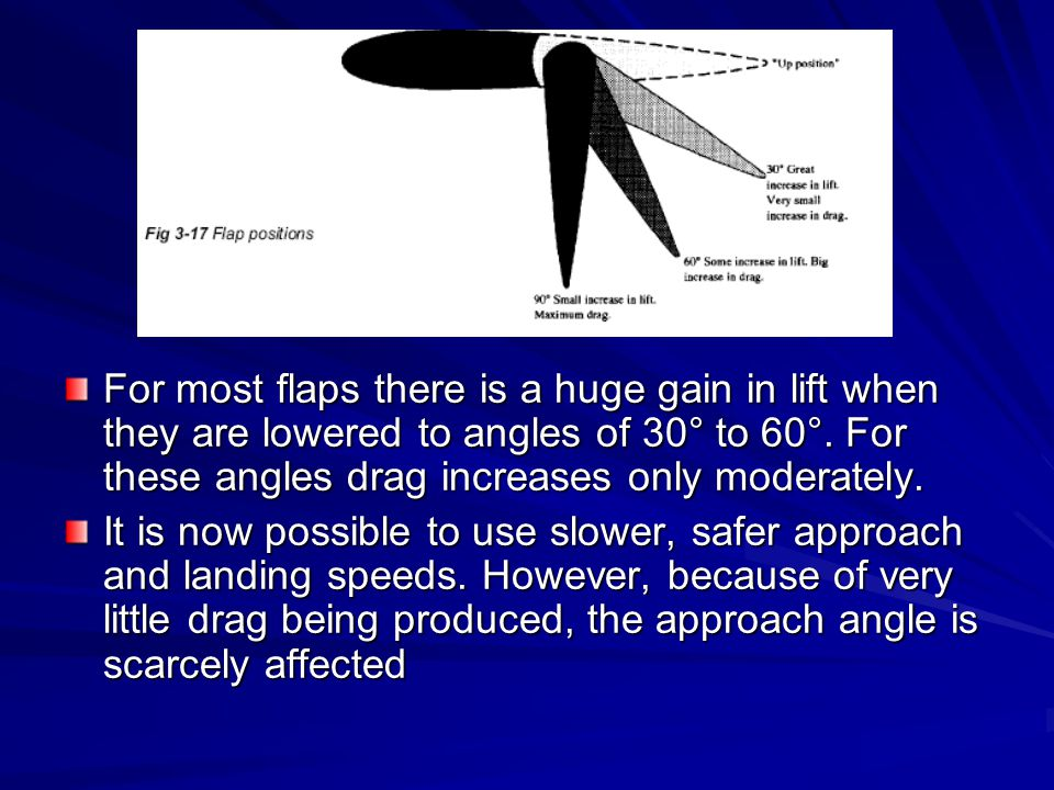 For most flaps there is a huge gain in lift when they are lowered to angles of 30° to 60°. For these angles drag increases only moderately. It is now