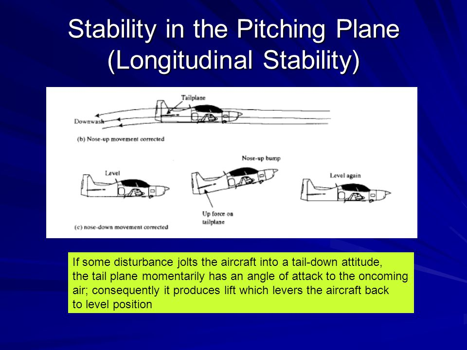 Stability in the Pitching Plane (Longitudinal Stability) If some disturbance jolts the aircraft into a tail-down attitude, the tail plane momentarily