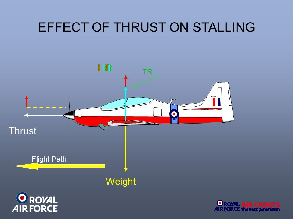 Weight Thrust LiftLiftLift TR Flight Path EFFECT OF THRUST ON STALLING