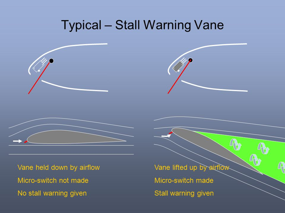 Typical – Stall Warning Vane Vane held down by airflow Micro-switch not made No stall warning given Vane lifted up by airflow Micro-switch made Stall