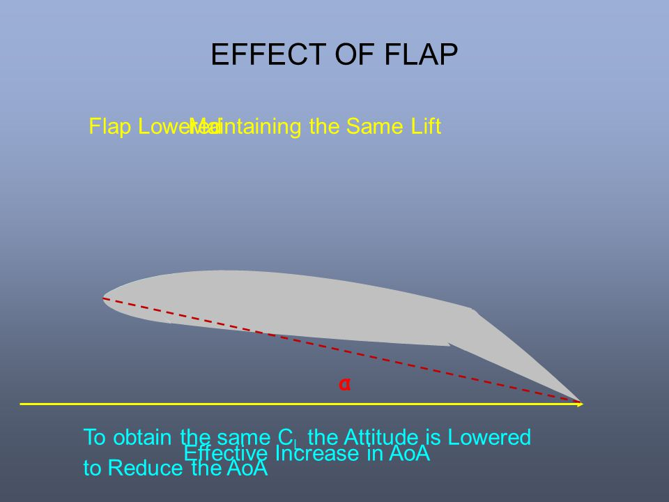 EFFECT OF FLAP Flap Lowered α Maintaining the Same Lift Effective Increase in AoA To obtain the same C L the Attitude is Lowered to Reduce the AoA