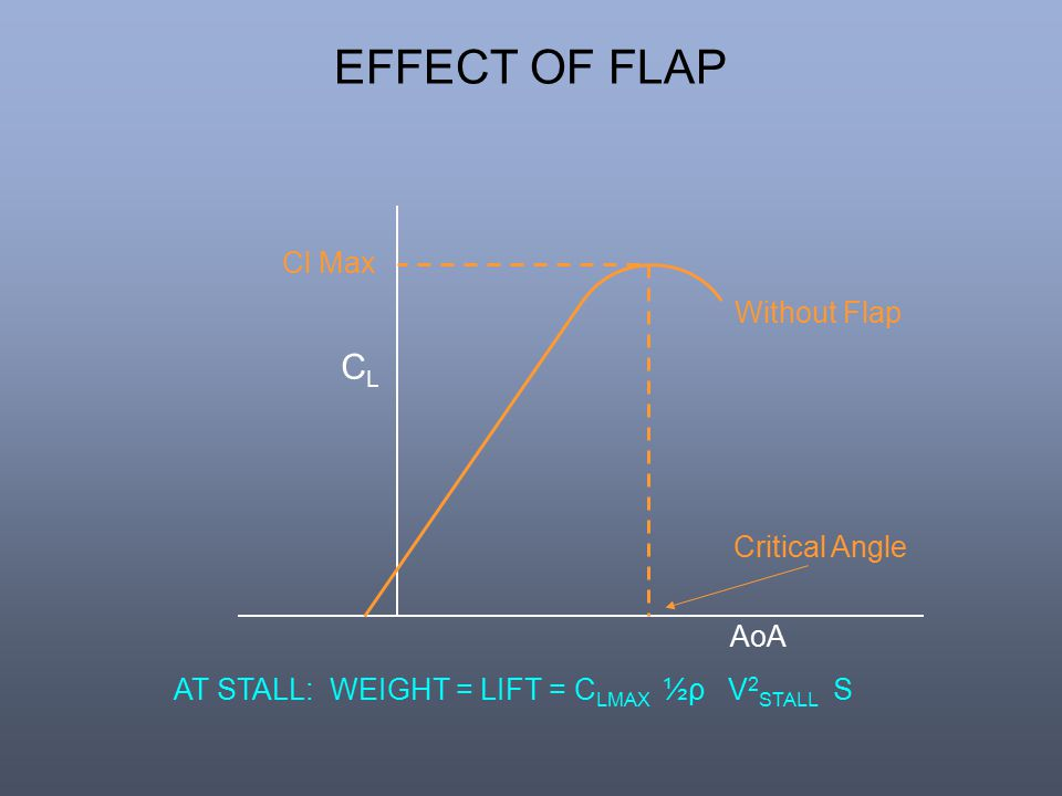 Cl Max AT STALL: WEIGHT = LIFT = C LMAX ½ρ V 2 STALL S EFFECT OF FLAP Critical Angle Without Flap AoA CLCL