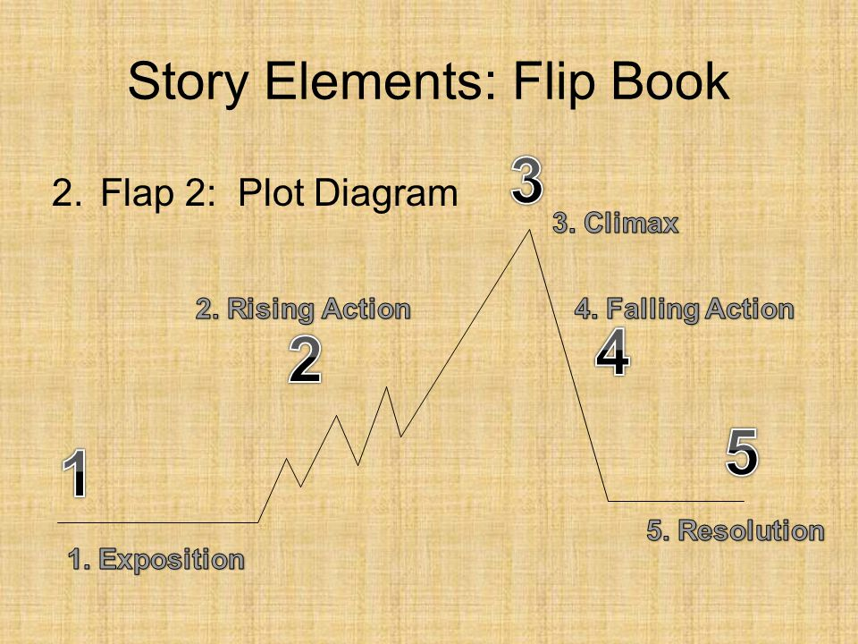 Plot (definition) Plot is the organized pattern or sequence of events that make up a story.