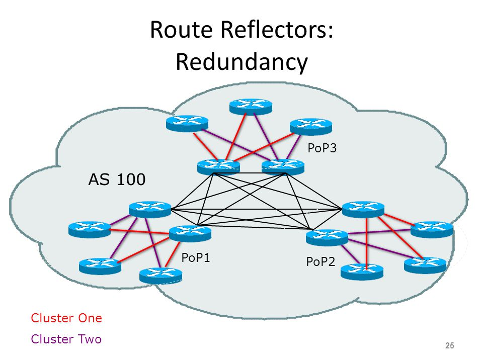Route Reflectors: Redundancy 25 AS 100 Cluster One Cluster Two PoP2 PoP1 PoP3