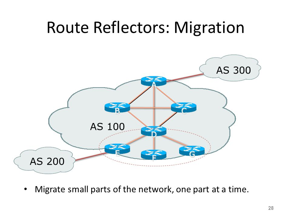 Route Reflectors: Migration Migrate small parts of the network, one part at a time.