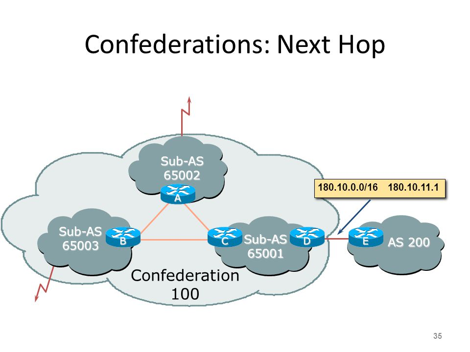Confederations: Next Hop 35 Sub-AS 65002 Sub-AS 65003 Sub-AS 65001 Confederation 100 AS 200 180.10.0.0/16180.10.11.1 A BCDE