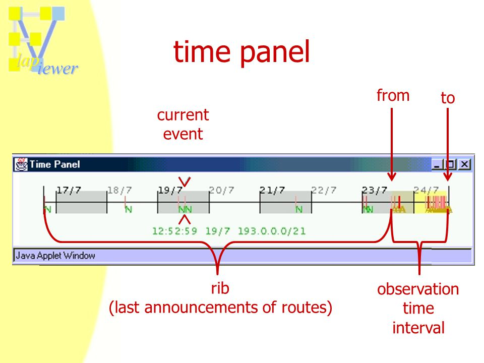 lap iewer time panel observation time interval from to rib (last announcements of routes) current event