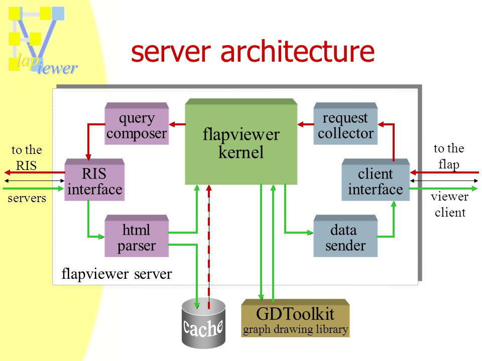 lap iewer server architecture RIS interface flapviewer server client interface query composer html parser to the RIS servers to the flap viewer client GDToolkit graph drawing library request collector data sender flapviewer kernel