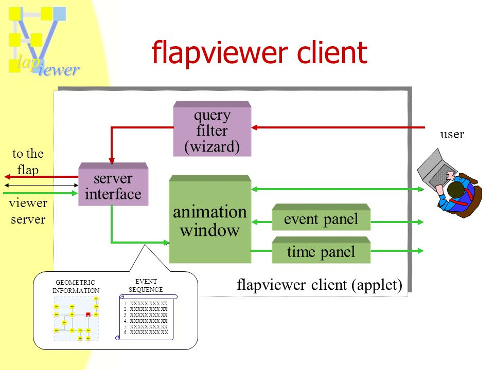 lap iewer flapviewer client to the flap viewer server user animation window server interface flapviewer client (applet) query filter (wizard) time pan