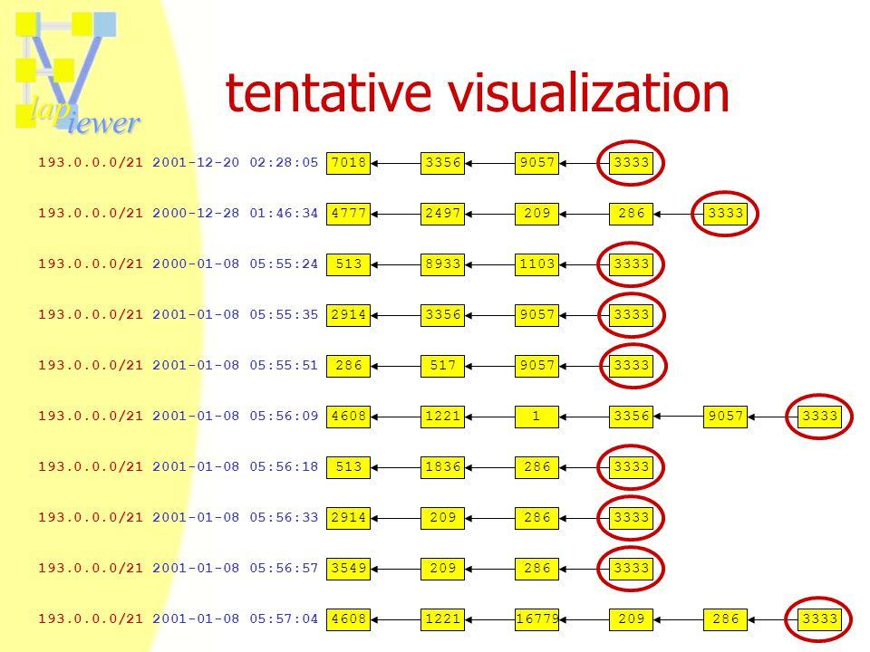 lap iewer tentative visualization 193.0.0.0/21 2001-01-08 05:57:04 193.0.0.0/21 2001-01-08 05:56:09 193.0.0.0/21 2000-12-28 01:46:34 193.0.0.0/21 2001-01-08 05:55:35 193.0.0.0/21 2001-12-20 02:28:05 193.0.0.0/21 2000-01-08 05:55:24 193.0.0.0/21 2001-01-08 05:55:51 193.0.0.0/21 2001-01-08 05:56:33 193.0.0.0/21 2001-01-08 05:56:57 193.0.0.0/21 2001-01-08 05:56:18 291433569057333370183356905733335138933110333332865179057333329142092863333354920928633335131836286333347772497209286333346081221167792092863333460812211335690573333