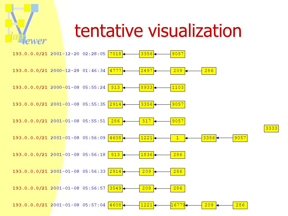 lap iewer tentative visualization 193.0.0.0/21 2001-01-08 05:57:04 193.0.0.0/21 2001-01-08 05:56:09 193.0.0.0/21 2000-12-28 01:46:34 193.0.0.0/21 2001
