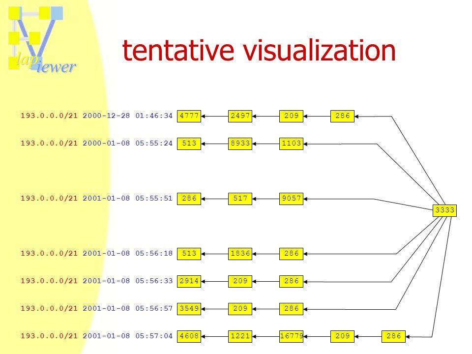 lap iewer tentative visualization 193.0.0.0/21 2001-01-08 05:57:04 193.0.0.0/21 2000-12-28 01:46:34 193.0.0.0/21 2000-01-08 05:55:24 193.0.0.0/21 2001-01-08 05:55:51 193.0.0.0/21 2001-01-08 05:56:33 193.0.0.0/21 2001-01-08 05:56:57 193.0.0.0/21 2001-01-08 05:56:18 51389331103 2865179057 2914209286 3549209286 5131836286 47772497209286 4608122116779209286 3333