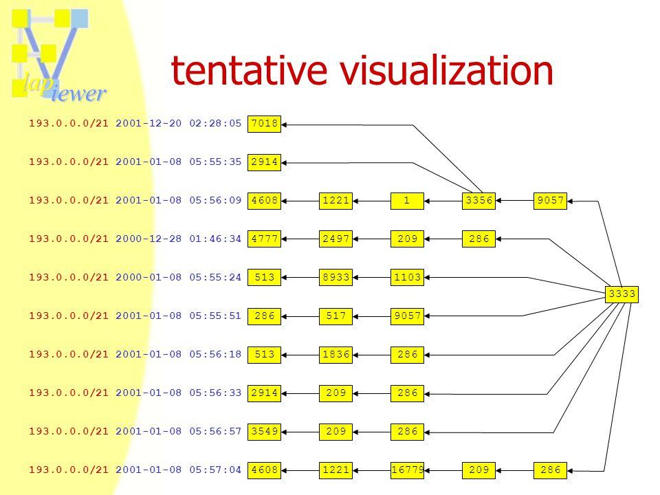 lap iewer tentative visualization 193.0.0.0/21 2001-01-08 05:57:04 193.0.0.0/21 2000-12-28 01:46:34 193.0.0.0/21 2000-01-08 05:55:24 193.0.0.0/21 2001