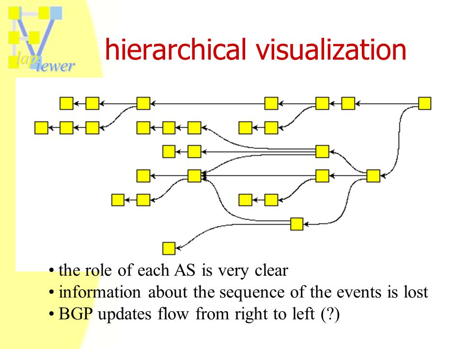 lap iewer hierarchical visualization the role of each AS is very clear information about the sequence of the events is lost BGP updates flow from righ