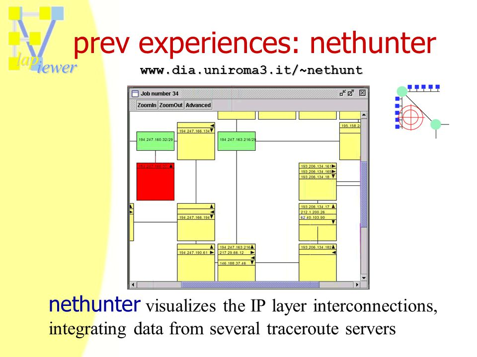 lap iewer prev experiences: nethunter nethunter visualizes the IP layer interconnections, integrating data from several traceroute servers www.dia.uniroma3.it/~nethunt