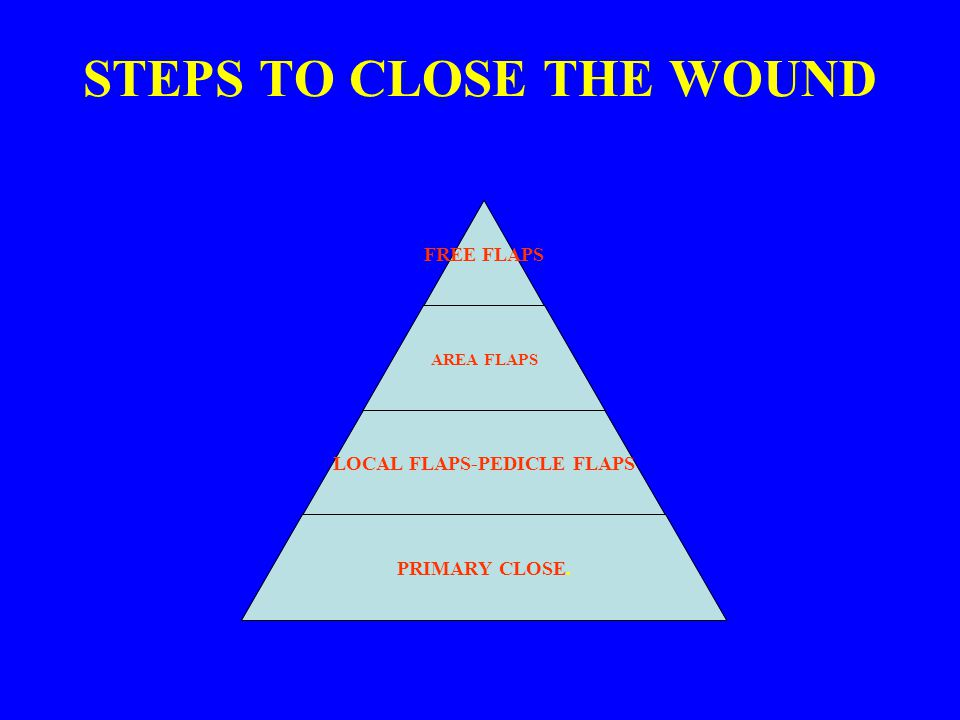 STEPS TO CLOSE THE WOUND FREE FLAPS AREA FLAPS LOCAL FLAPS- PEDICLE FLAPS PRIMARY CLOSE.