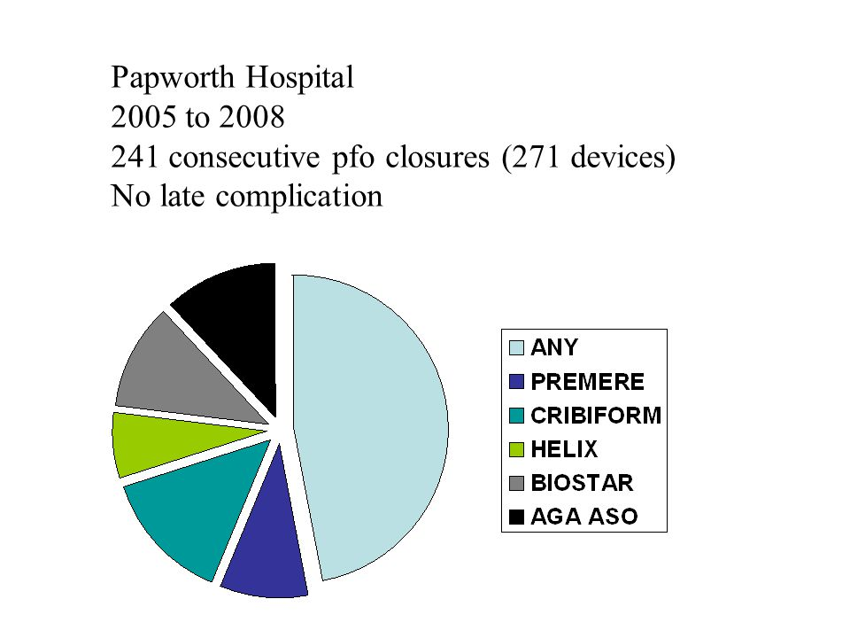 Papworth Hospital 2005 to 2008 241 consecutive pfo closures (271 devices) No late complication