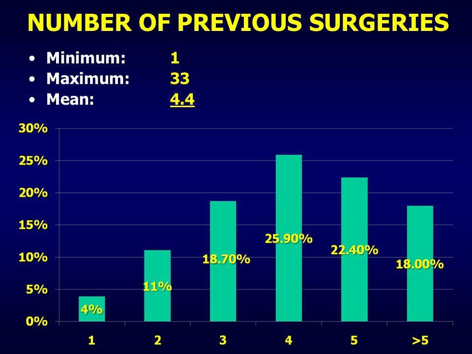 Minimum: 1 Maximum: 33 Mean: 4.4 NUMBER OF PREVIOUS SURGERIES