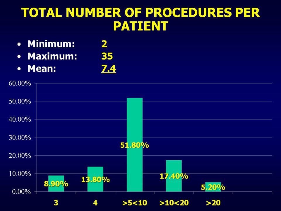 Minimum: 2 Maximum: 35 Mean: 7.4 TOTAL NUMBER OF PROCEDURES PER PATIENT