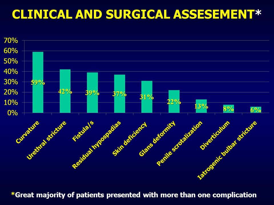 CLINICAL AND SURGICAL ASSESEMENT* *Great majority of patients presented with more than one complication