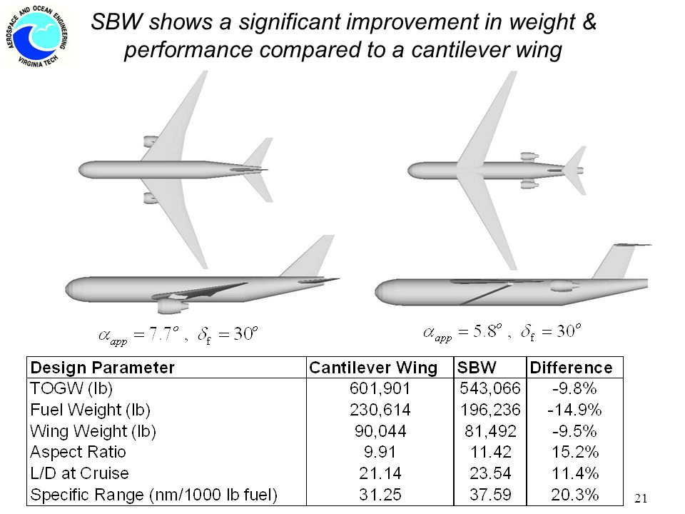 21 SBW shows a significant improvement in weight & performance compared to a cantilever wing